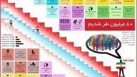 افزایش جمعیت نیاز اقتصاد ایران