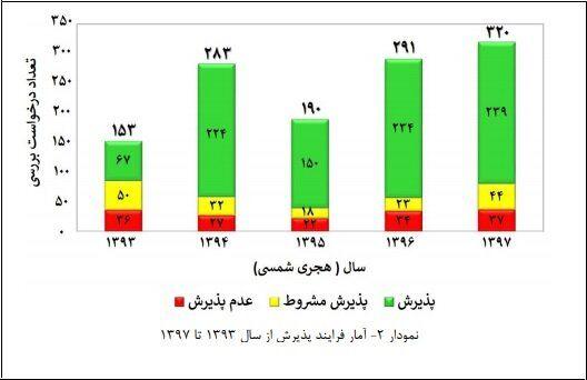 ۴۵ کشور دنیا مشتری محصولات نانویی ایران/خیز کشور برای صادرات یک میلیاردی