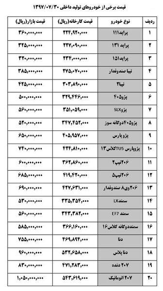 قیمت خودرو ایرانی امروز+ جدول