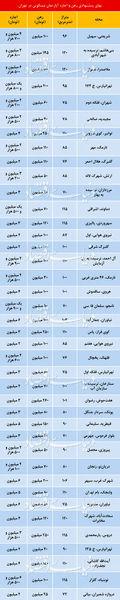 قیمت خانه در تهران اعلام شد