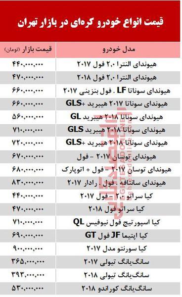 لیست قیمت خودرو های کره ای در بازار