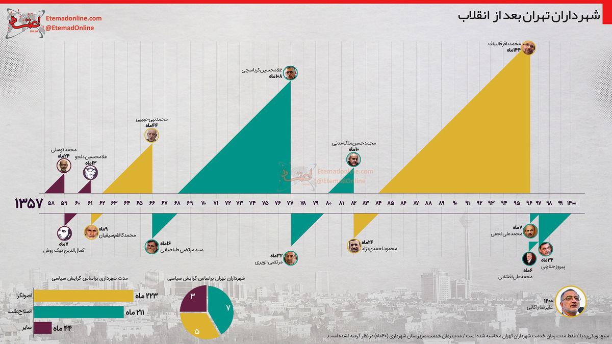 شهرداران تهران بعد از انقلاب در یک نگاه