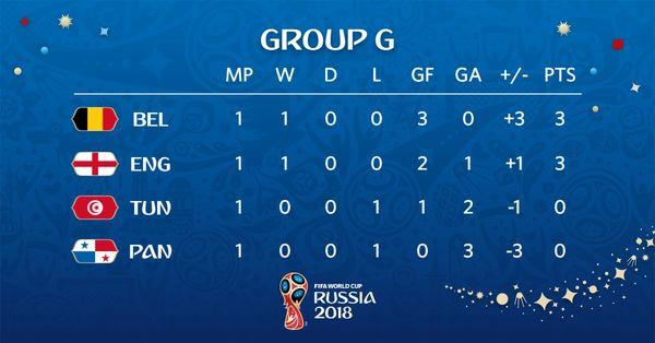 عکس/ جدول گروه G با پیروزی بلژیک و انگلیس